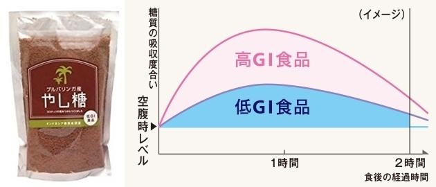 low-gi.jpg